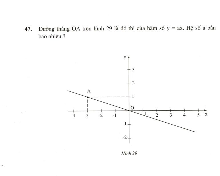 Đồ thị của hàm số y = ax(a != 0)